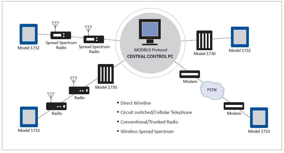 Zetron SCADA zetron scada communications systems specialists Zetron Hooks into a Motorola Base Radio at reclaimingppi.co